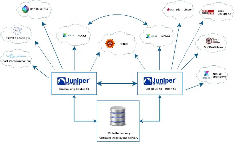 Virtuální servery s rychlými SSD s Anti-DDoS ochranou